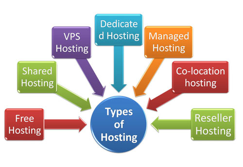 types-of-website-hosting Types of Websites and Examples of It | Which is Best for Your Business to Make Money?