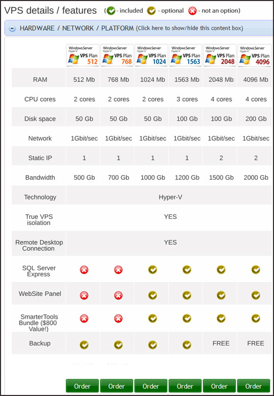 vpswebserver-plans VPSWebServer reviews [Disadvanatges, Ratings, Discount Coupons, Uptime, Support, ...]
