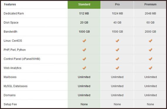 spry-hosting-plans Spry.com Hosting Review - Can You Trust It?