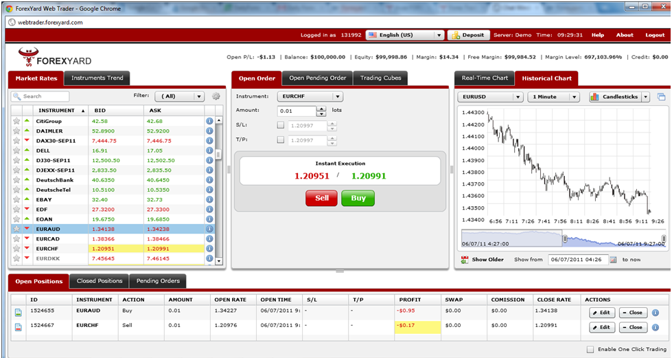 FOREXYARD-MT4-Web-Trader Top 10 Forex Brokers