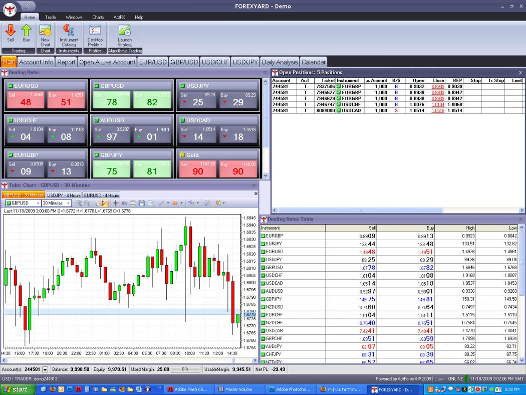 ForexYard Top 10 Forex Brokers