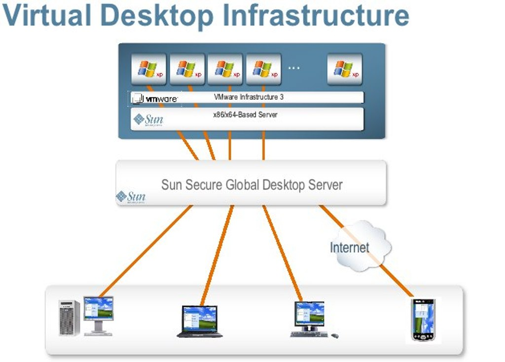 VDI. What Is The Importance of Virtual Desktop Infrastructure?