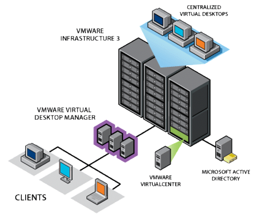 vdi_diagram-1 What Is The Importance of Virtual Desktop Infrastructure?