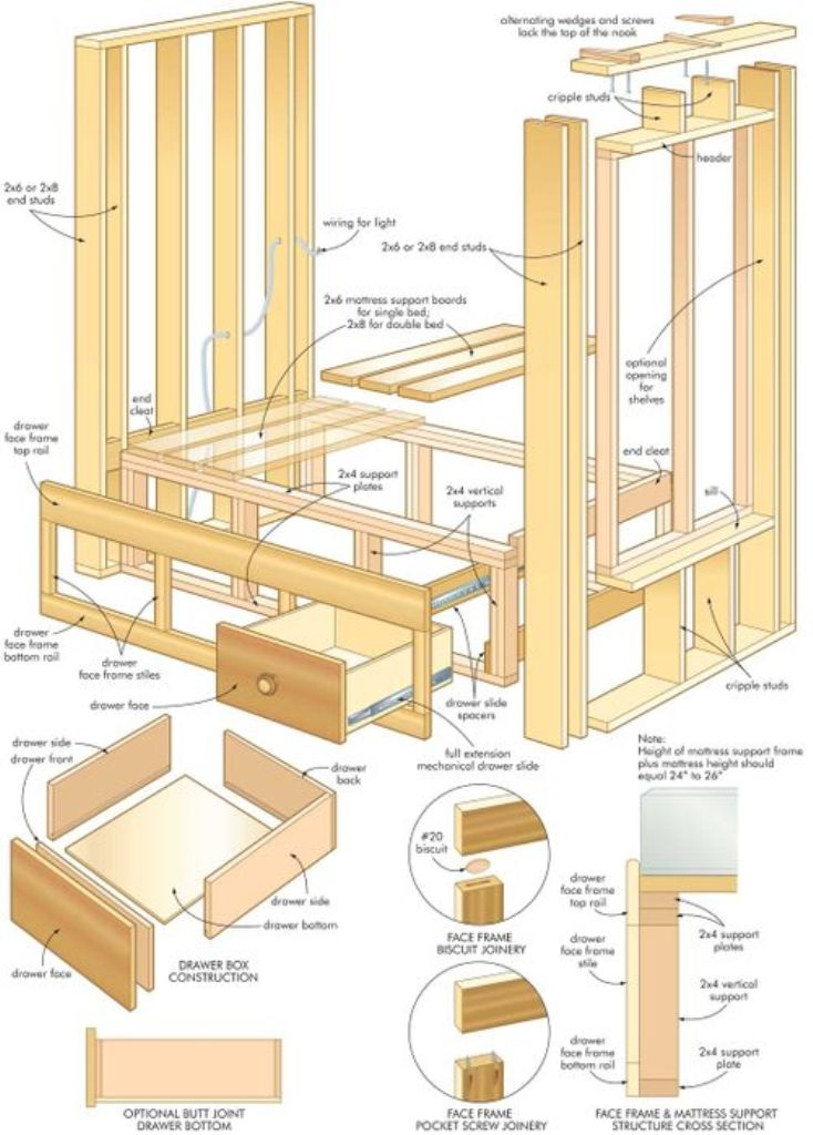 bed. How to Build Woodworking Projects Quickly & Easily on Your Own?