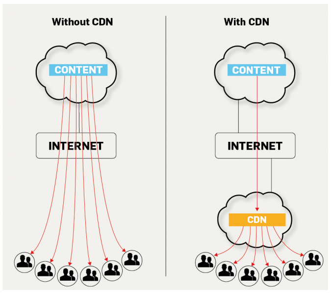 """IXP_02 My Experience with """"MaxCDN"""""""