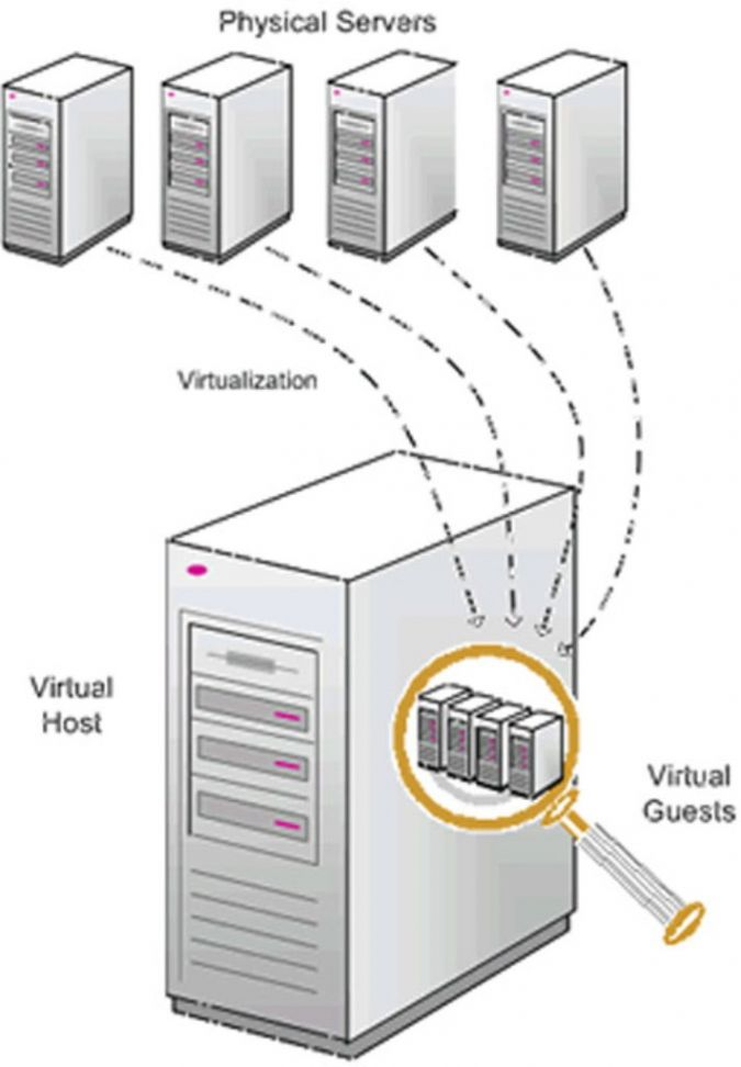 VPS When Will Your Website Need VPS or Dedicated server?