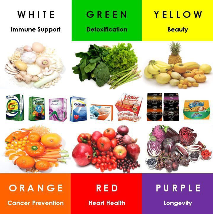 alliance-in-motion-global-products-color Eat More Colorful Foods For Optimal Health