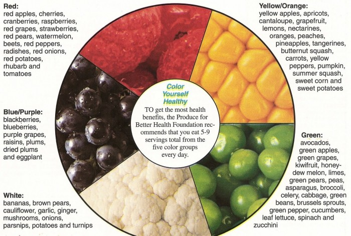 fruit-veggie-color-wheel-balance Eat More Colorful Foods For Optimal Health