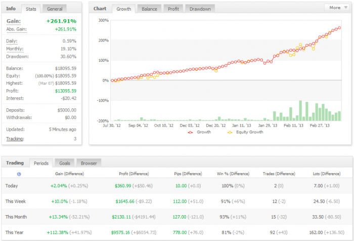 07-03-2013 The Primary Platform Of AAAFX.com Is The Ever Popular MetaTrader 4 Among Forex Traders