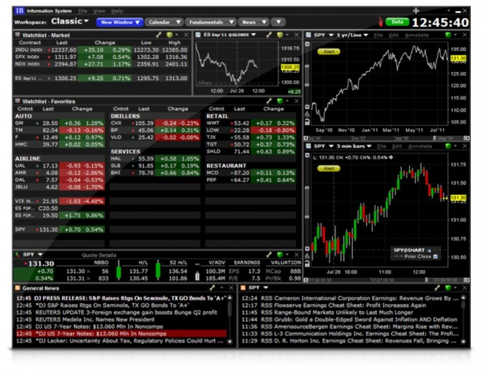 IBIS Maximize Your Return with Interactive Brokers Through Lowering Your Costs
