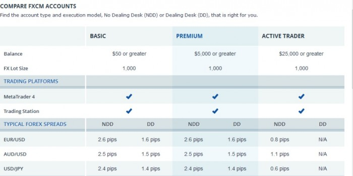 New-Picture-128 Get $50.000 of Virtual Money for Demo Account with FXCM