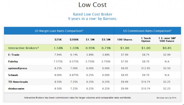 New-Picture-212 Maximize Your Return with Interactive Brokers Through Lowering Your Costs