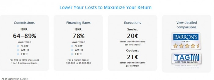 New-Picture-99 Maximize Your Return with Interactive Brokers Through Lowering Your Costs