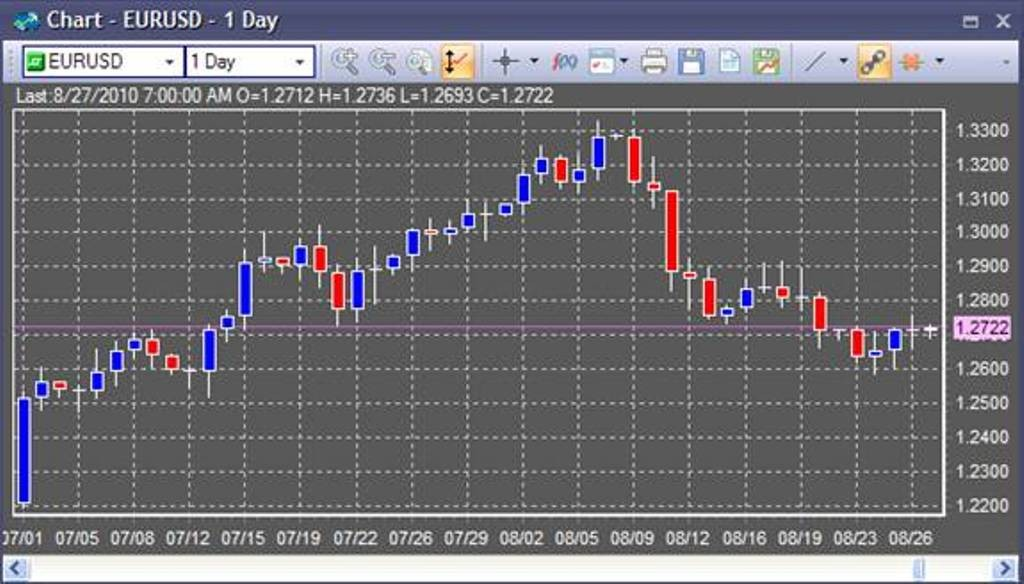 Online-Forex-Trading-Chart Get up to $5000 as a Bonus with Ava FX for Your New Account