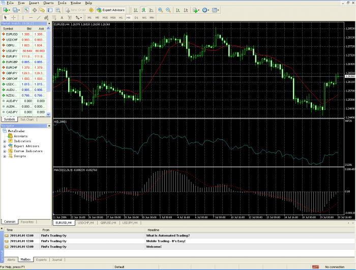 aaafx3 The Primary Platform Of AAAFX.com Is The Ever Popular MetaTrader 4 Among Forex Traders