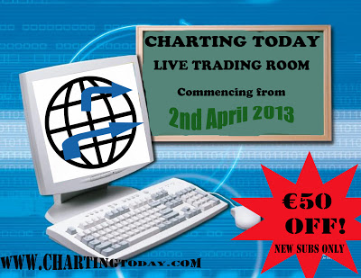 cttt2 Learn To Trade Through The New Forex Education Sessions Of Chartingtoday.com