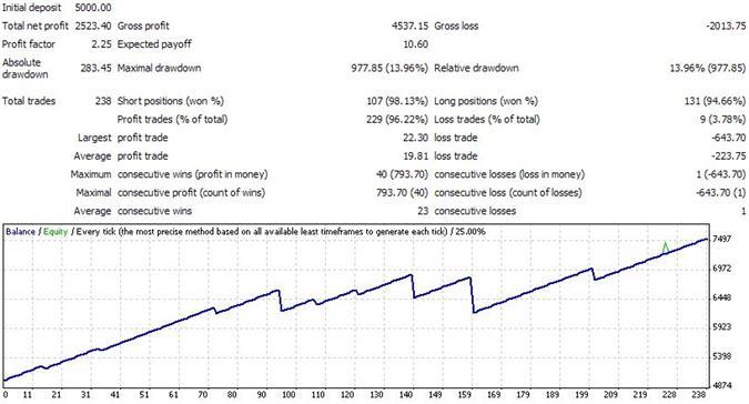 forex-autopilot-backtest1 Make Profits Every Single Day Through Autopolit Forex Software