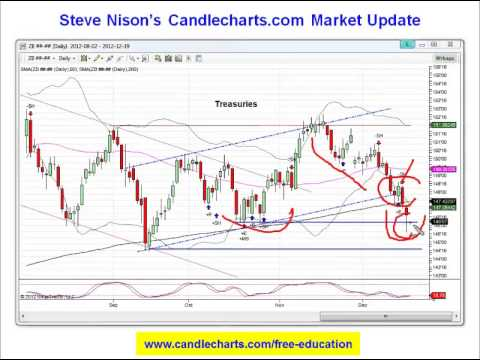 hqdefault1 Begin Your Candlestick Charting Education With The Best Foundational Training Ever Developed By Steve Nison