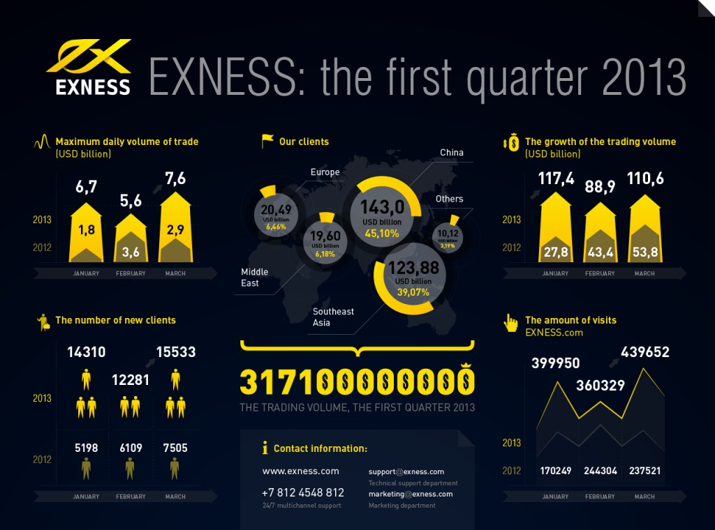 infographics_04_2013_en EXNESS Offers Bonuses, Contests, Leverage up to 1:2000 and More