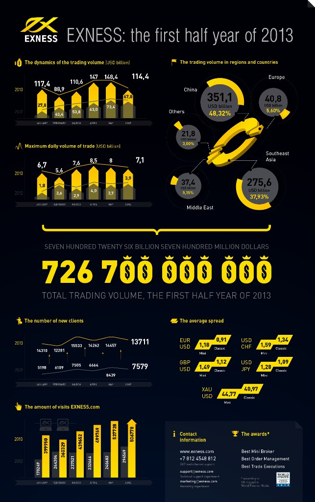 infographics_07_2013_en EXNESS Offers Bonuses, Contests, Leverage up to 1:2000 and More