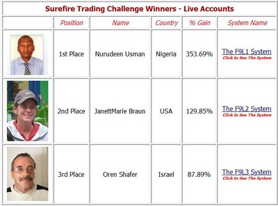 live-trade 4 Sure-fire Forex Trading Tips That Will Make You A Better Trader