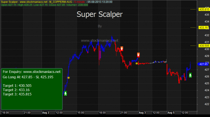 superscalper6 S.T.A.R. Is The World's First 100% Accurate Forex Trading System