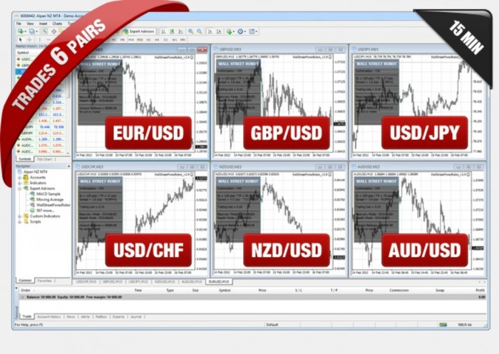 6pairs WallStreet Forex Robot Adapts to Market Conditions Automatically