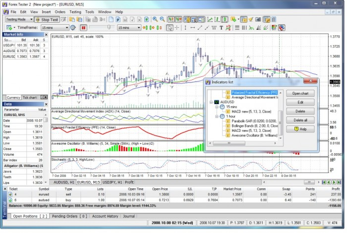 Indicators-Alligator-Fractals-Awesome-Oscillator Start Learning Trading Seriously & Quickly with Forex Tester 2