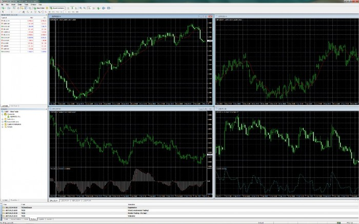 MT41 FXDD Offers Several Trading Platforms for More Flexibility