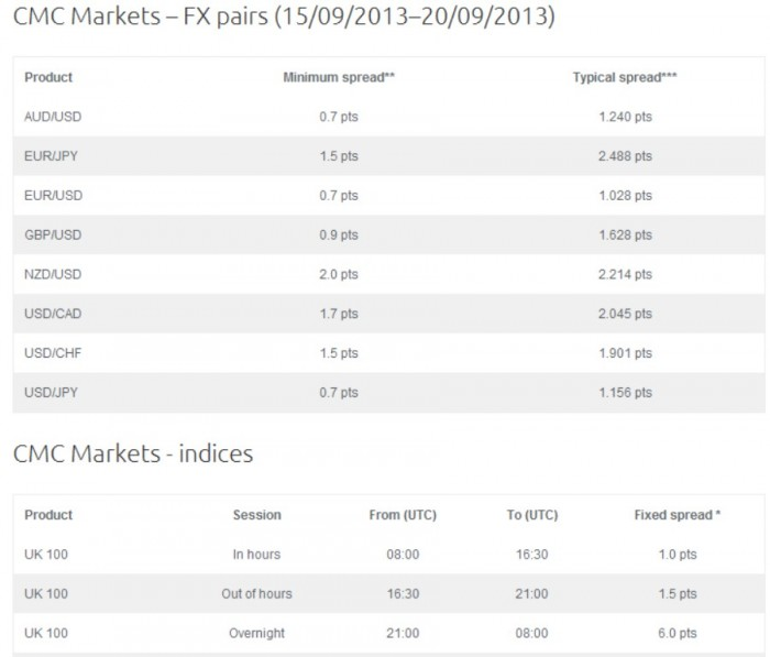 New-Picture Trade over 5,000 Instruments & Get the Lowest Spreads with CMC Markets