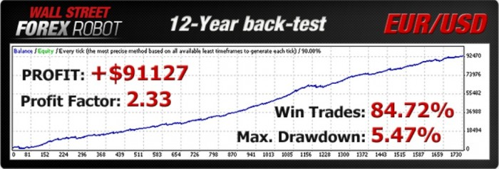 backtest1_eurusd WallStreet Forex Robot Adapts to Market Conditions Automatically