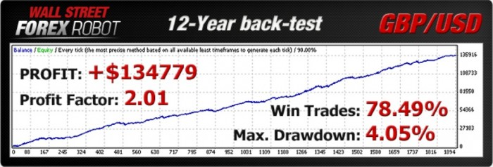 backtest1_gbpusd WallStreet Forex Robot Adapts to Market Conditions Automatically