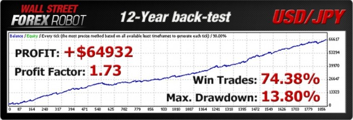 backtest1_usdjpy WallStreet Forex Robot Adapts to Market Conditions Automatically