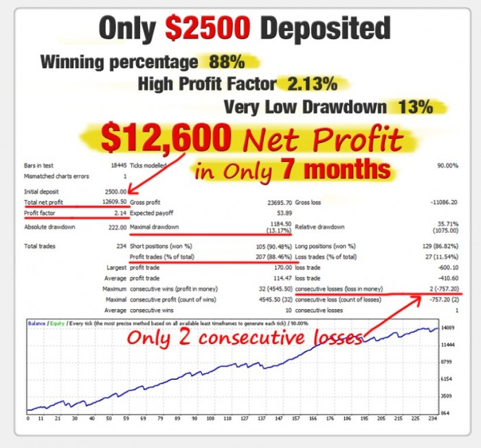 backtest_7_months WallStreet Forex Robot Adapts to Market Conditions Automatically