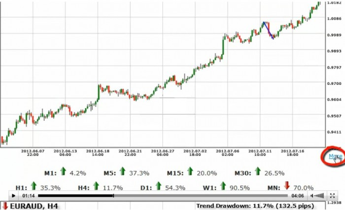 forex-trendy-results Get the Best Forex Trends with the Help of Forex Trendy