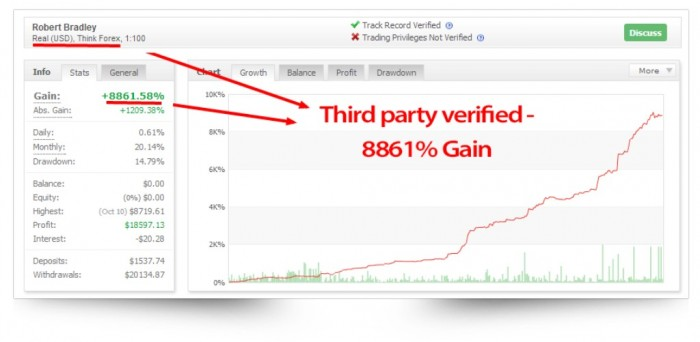 pr1 Turn $100 into $6,500 in Less than 5 Weeks with Easy Pips Formula