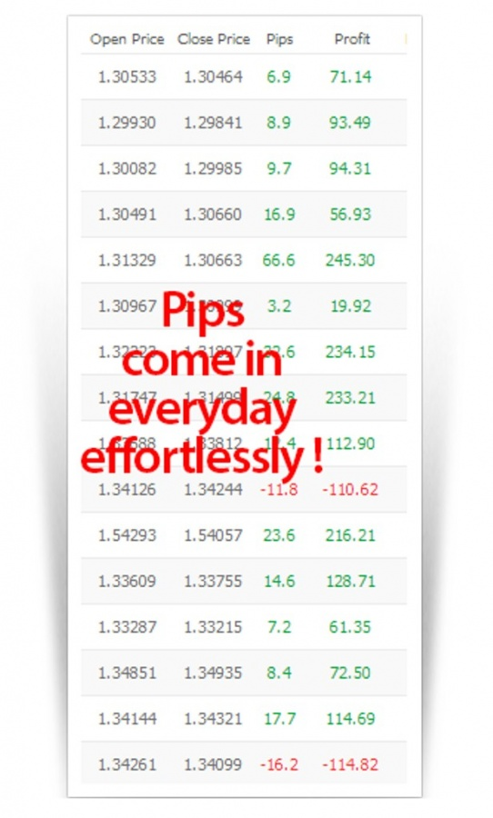 pr3 Turn $100 into $6,500 in Less than 5 Weeks with Easy Pips Formula