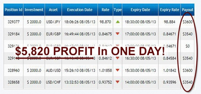 proof1 Binary Trading Robot Helps You to Start Making Profits in Just 3 Minutes