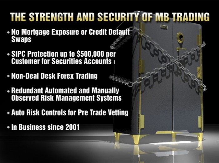 safeSecureGraphic MB Trading Allows You to Trade Forex, Options, Stocks and Futures