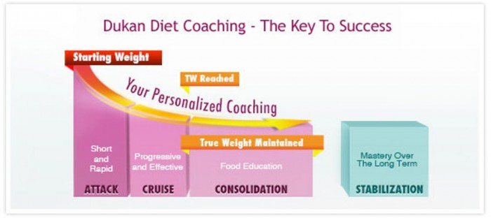 """dukan-coaching-scale-success-22 Put an End for Being Overweight Forever with """"Dukan Diet"""""""