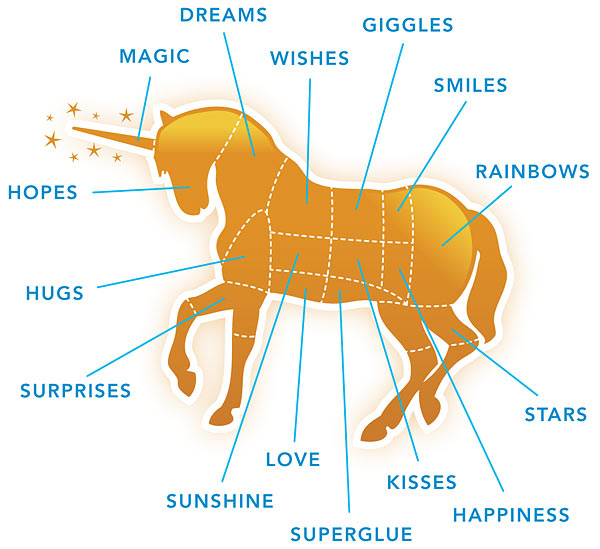 e5a7_canned_unicorn_meat_parts_diagram Know 10 Points Of Information About The Unicorn