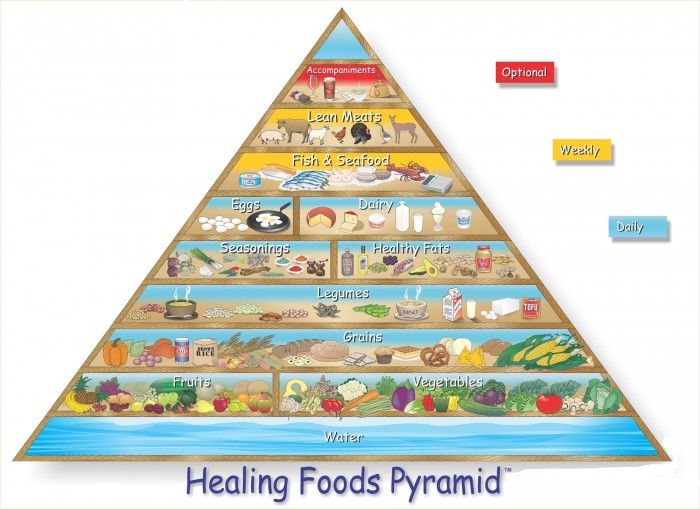 healing_foods_pyramid Fat Loss Success