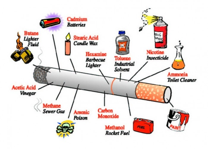 Cigarette-Poisons It Is Time to Quit Smoking Now Using These Multiple Methods