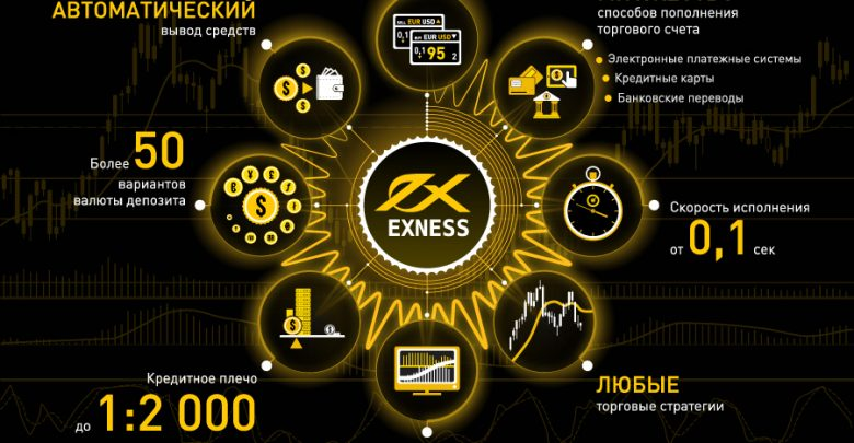 EXNESS Offers Bonuses, Contests, Leverage up to 1:2000 and