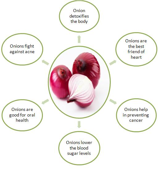 Health-Benefits-of-Onion Great Health Benefits Of Eating Onions