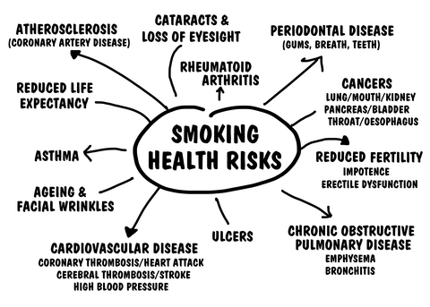"""effects-of-smoking1 Let's Show You """"What Are The Health Risks Of Smoking?!"""""""