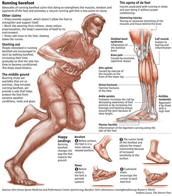 Barefoot 12 Reasons and Benefits Which Will Make You Start Running From Now On