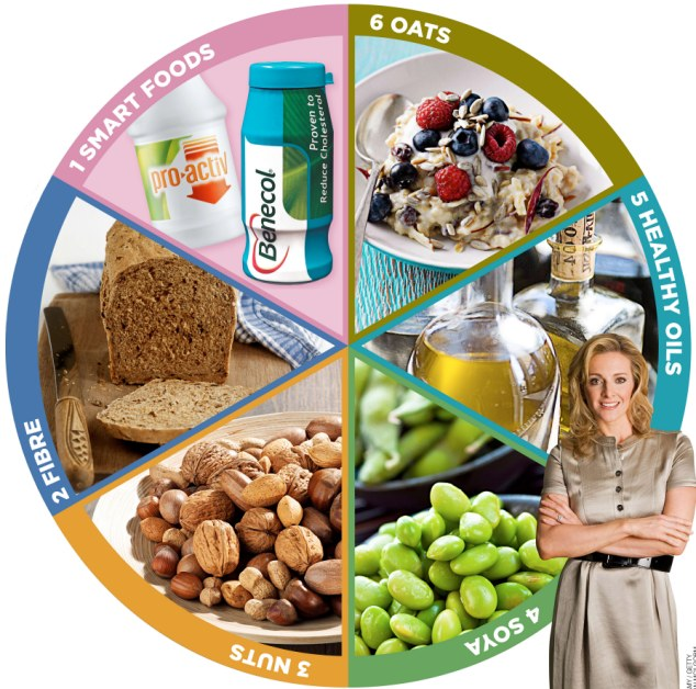 article-0-174DE3BA000005DC-227_634x628 Top 6 Foods To Lower Your Cholesterol Naturally