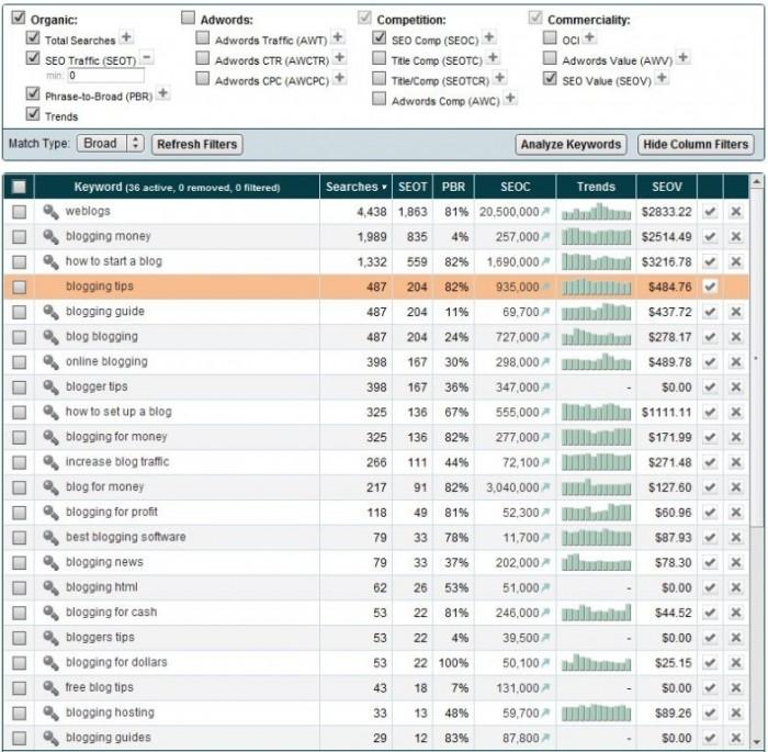 market-samurai-keyword-research-results Generate More Traffic & Rank #1 with Market Samurai