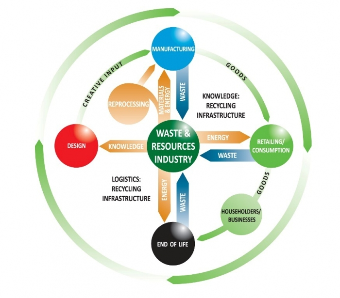 circular-economy-graphic Top 10 Future Eco Technology Trends